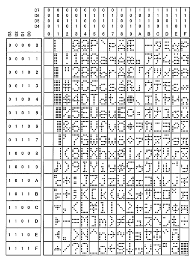 DS2045G Japanese font table