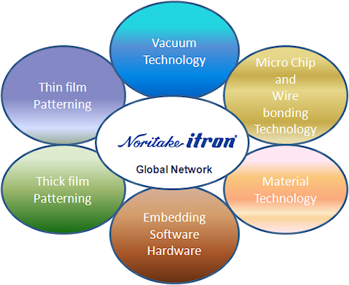 Noritake itron Global Network
