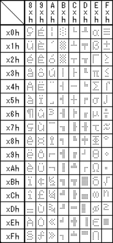 Extended ASCII font table PC863 (Canadian-French) for Y Series VFD (vacuum fluorescent display) module