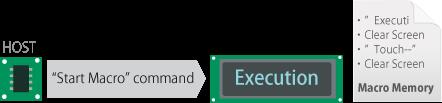 Program Macro Execution