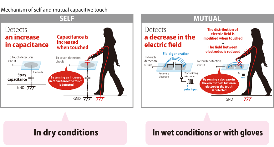 Mechanism of self and murual capacitive touch