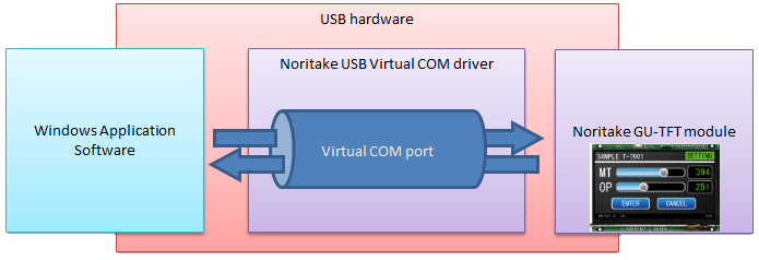 gu-tft-driver-overview-image