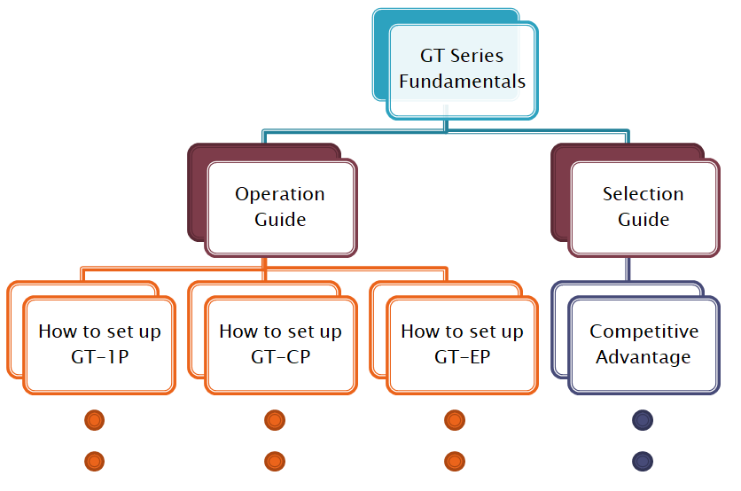 Noritake Webinar | GT Series Fundamentals